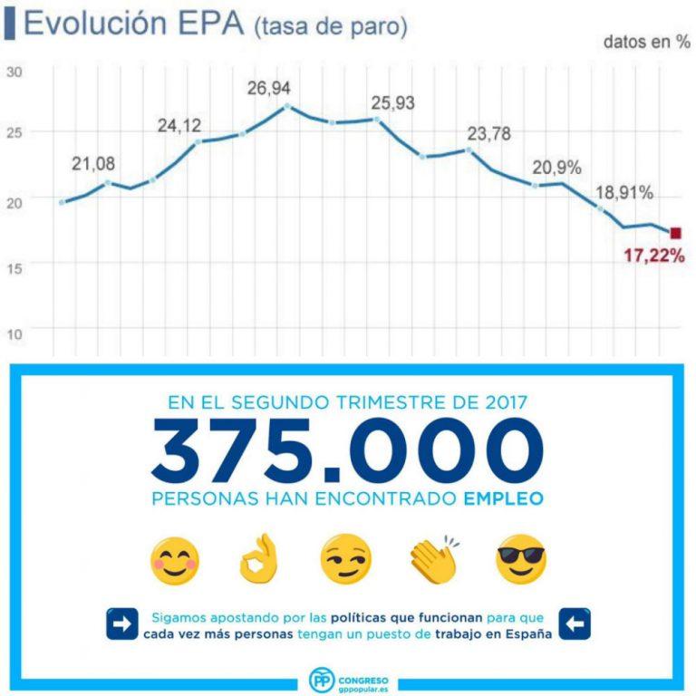 Datos EPA